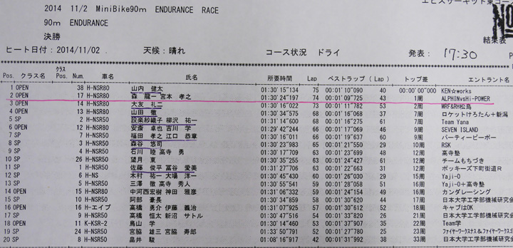 エビスミニバイク90分耐久レース②  予選~決勝_d0067418_1758205.jpg