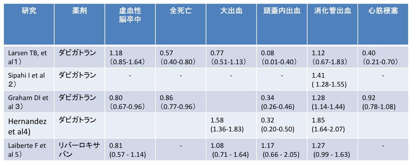ダビガトランのリアルワールド出血リスク:JAMAIM誌_a0119856_2223575.png