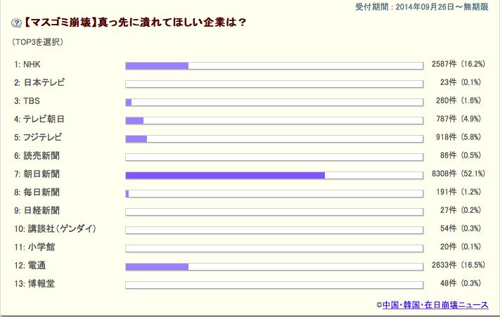 ジョーク「安倍支持率94%」:ダマスゴミよ「アカヒるな、韓国するな、電通するな!」_e0171614_9232690.png