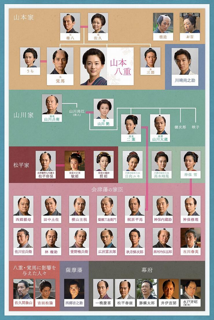 の キャスト 八重 桜