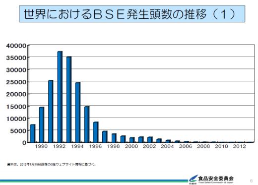 食の安心≠安全(続) 日本の台所‥BSEのいま : 心の時空
