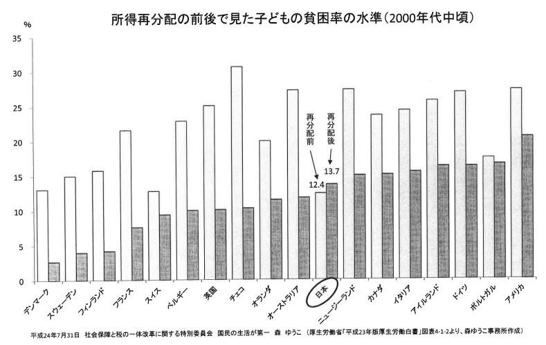 「再分配後に格差拡大」の日本で消費税を増税してはいけない 庶民増税より格差是正!_e0094315_05373607.jpg