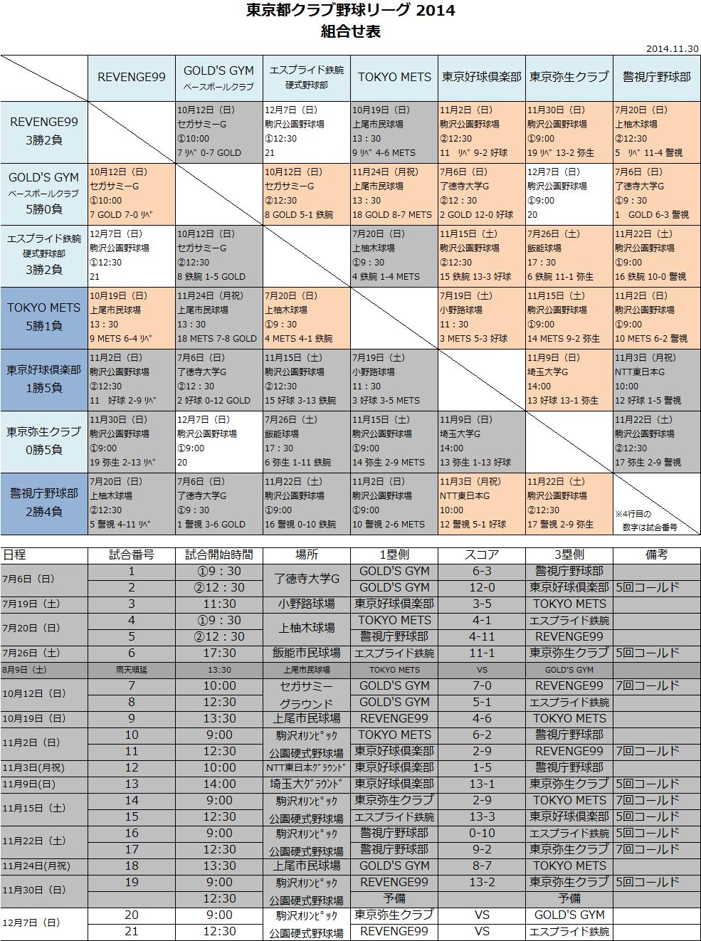 2014.11.30 勝敗表_b0210656_151263.png