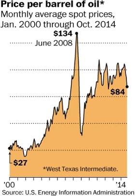原油価格の急落で日本に神風は? ワシントンポストは史上最大規模の富の移転が起こると指摘!!_b0007805_23363482.jpg