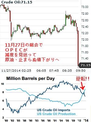 原油価格の急落で日本に神風は? ワシントンポストは史上最大規模の富の移転が起こると指摘!!_b0007805_23365248.jpg