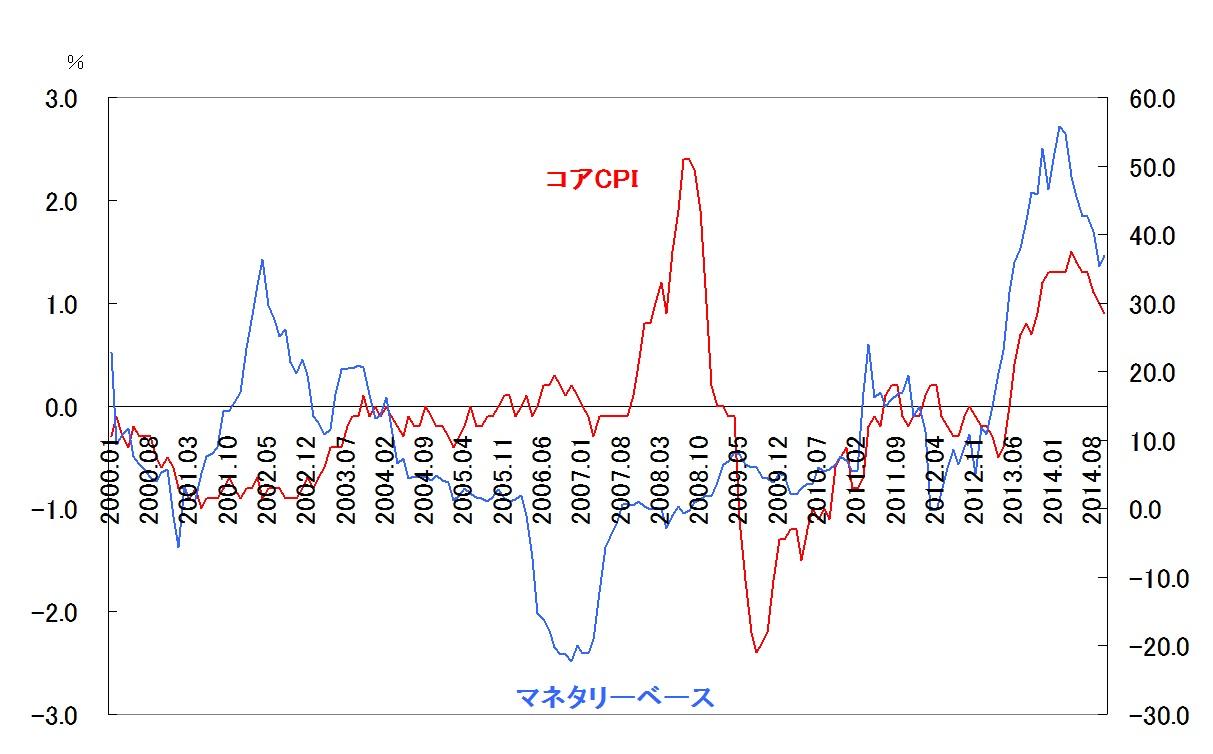異次元緩和で物価は上がったのか