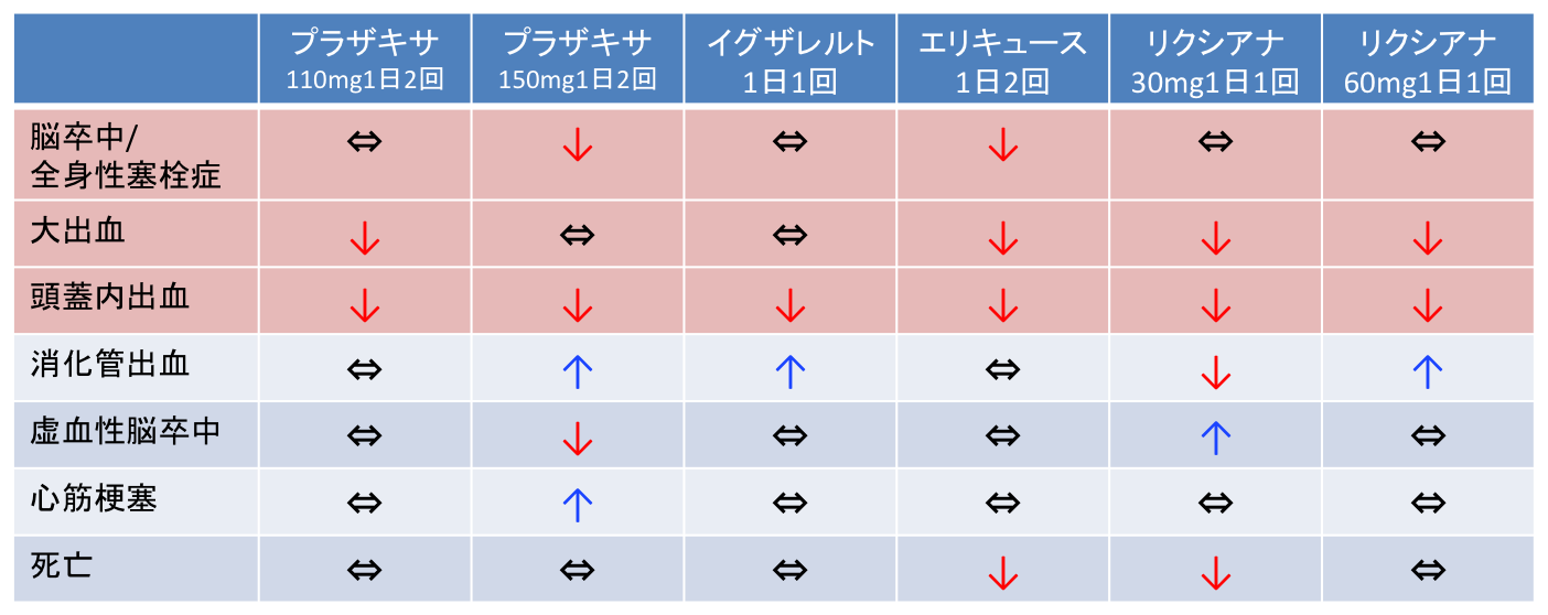 抗凝固薬を選ぶときの患者さん説明用の表:Circulation誌_a0119856_23122630.png