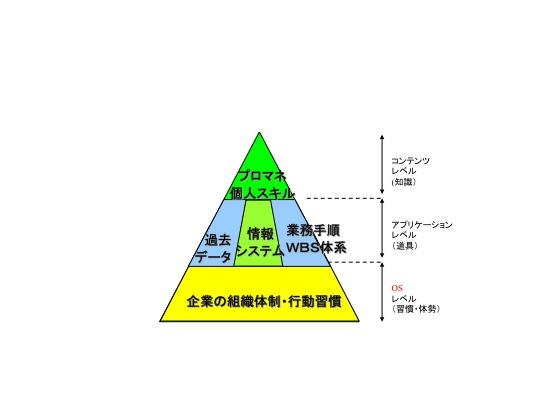 海外型プロジェクトの難しさ − それはOSレベルの問題である_e0058447_830782.jpg