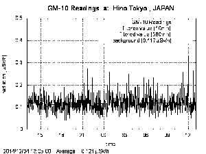 警報・ガイガーカウンタによる放射線量 / 異常な数値です!!_b0003330_13184733.jpg
