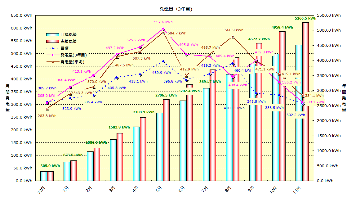 2014年11月 発電実績_b0245008_1432582.png