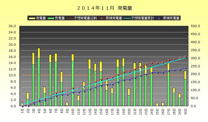 2014年11月 発電実績_b0245008_1434112.png