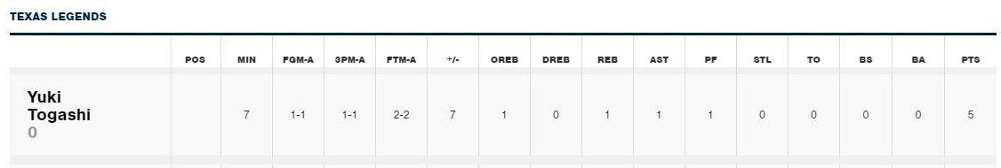 富樫勇樹は5得点、NBA Dリーグ レジェンズVSブルー_e0089232_13111046.jpg