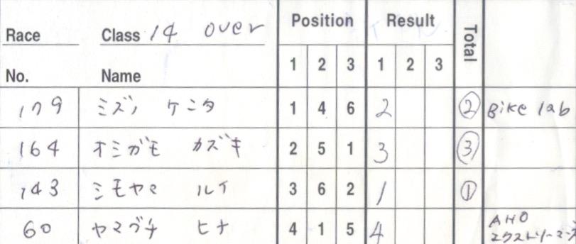 JOSF川口ゴリラ公園12月定期戦VOL2:30オーバー、14オーバー決勝 動画アリ_b0065730_21115718.jpg