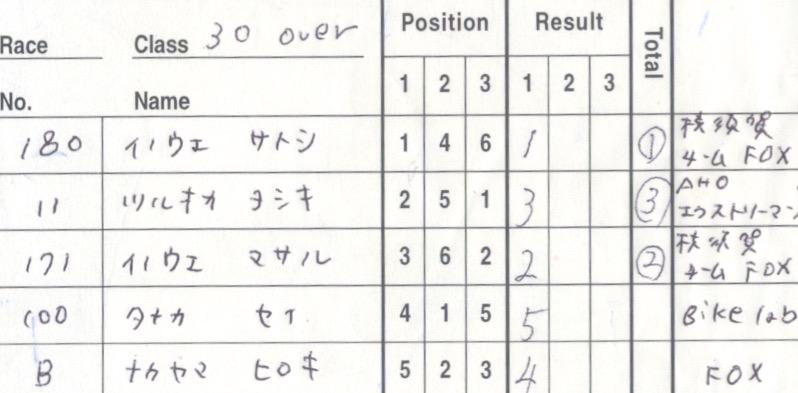 JOSF川口ゴリラ公園12月定期戦VOL2:30オーバー、14オーバー決勝 動画アリ_b0065730_21121751.jpg