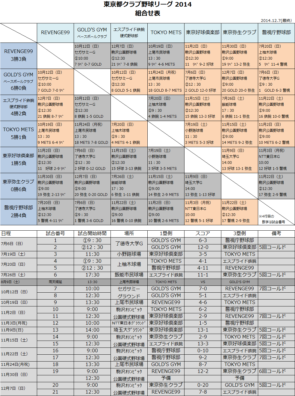 2014.12.7 勝敗表_b0210656_11141735.png