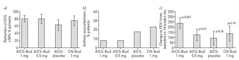 AKITAネブライザーシステムによるブデソニド吸入はステップ5の気管支喘息のステロイド減量効果を有する_e0156318_2334427.jpg