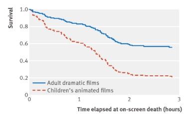 クリスマスBMJ:子供向けアニメ映画では主要キャラクターの死亡リスクが高い_e0156318_17235335.jpg