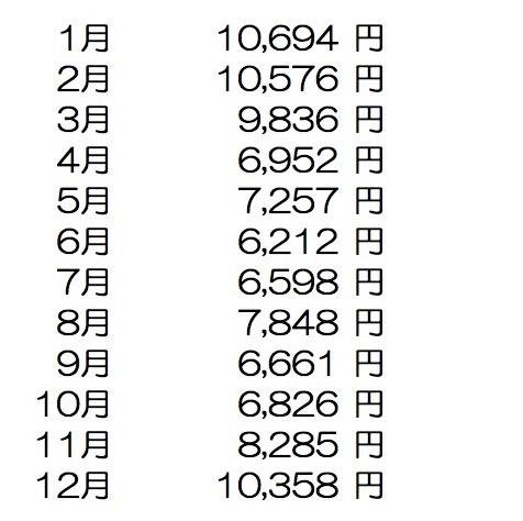 福井県鯖江市 M-House パッシブハウス 1年間の光熱費の報告がありました!!_f0165030_8324054.jpg