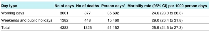 クリスマスBMJ:緩和ケア病棟の患者は週末・休日に亡くなりやすい?_e0156318_12161656.jpg