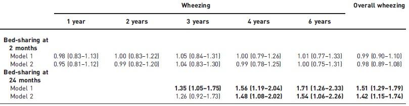 幼児期に親と一緒に寝ると、その後の気管支喘息のリスクが上昇する_e0156318_12265587.jpg