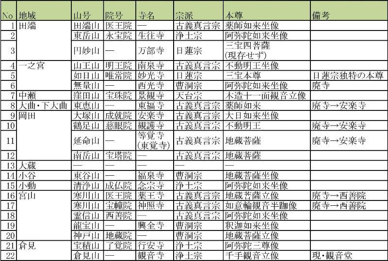 寒川町のお寺 山号・院号と本尊_d0240916_15475080.jpg