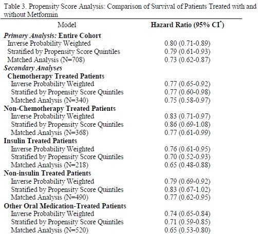 メトホルミンはIV期非小細胞肺癌において全生存期間を延長_e0156318_1228179.jpg