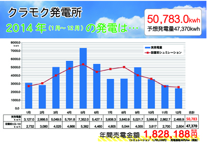 クラモク発電所の2014年の結果発表!!_b0211845_15254831.jpg