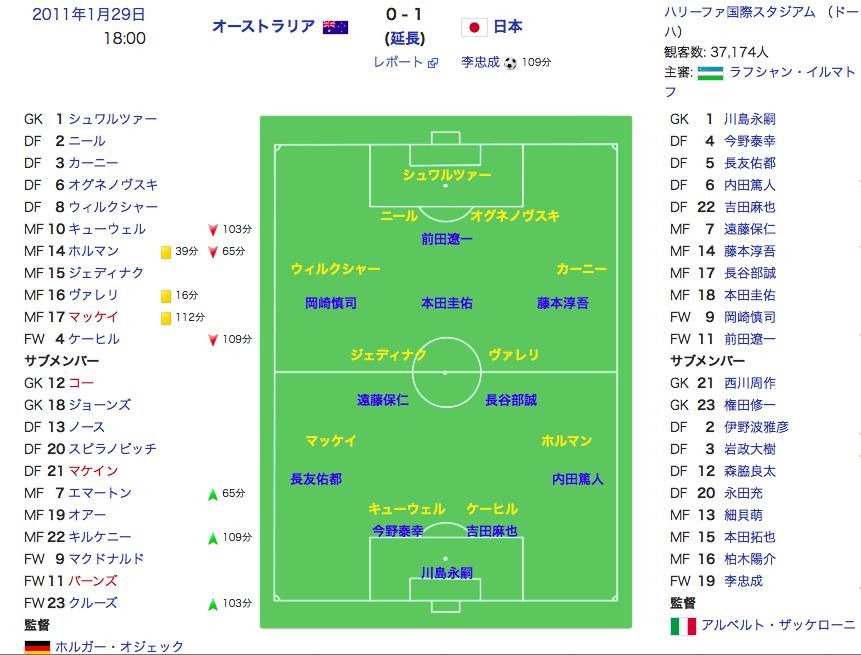 「サッカーにシークレットはない!」:日本代表世界ランク80位以下に陥落か!?_e0171614_1104081.png