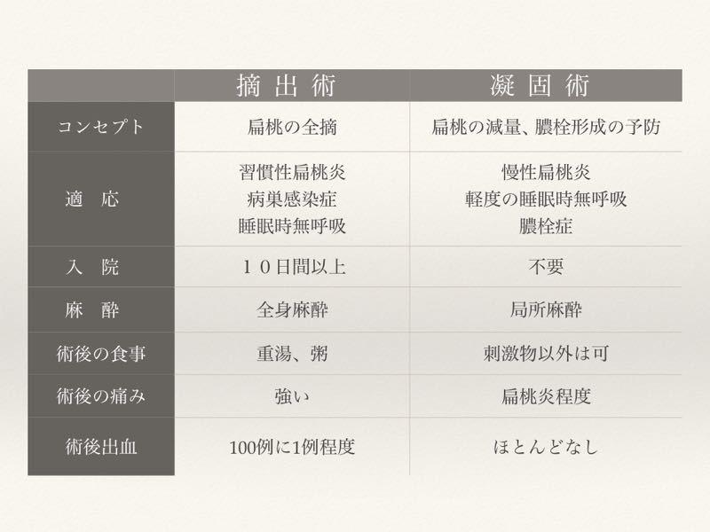 膿栓の治療 〜扁桃凝固術〜_e0084756_22101661.jpg