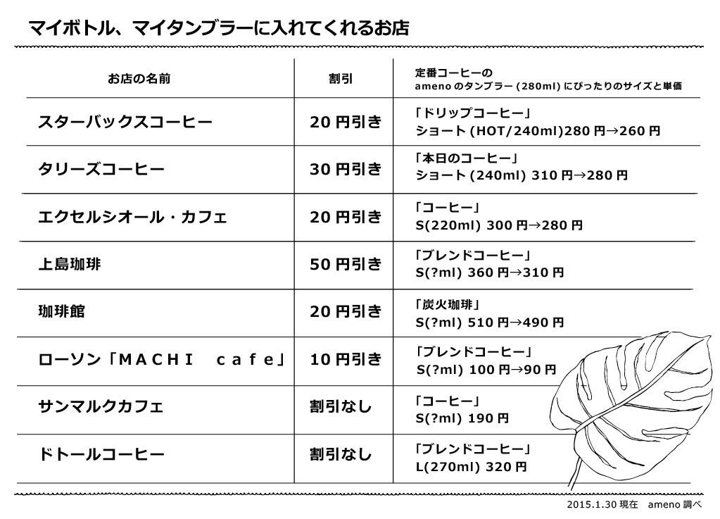 マイタンブラー対応店調べ_c0334395_12405995.jpg