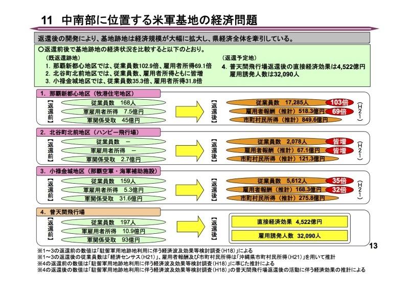 沖縄の経済発展は基地ではなく平和で〜かりゆしグループ平良会長提案〜_c0046559_18034177.jpg