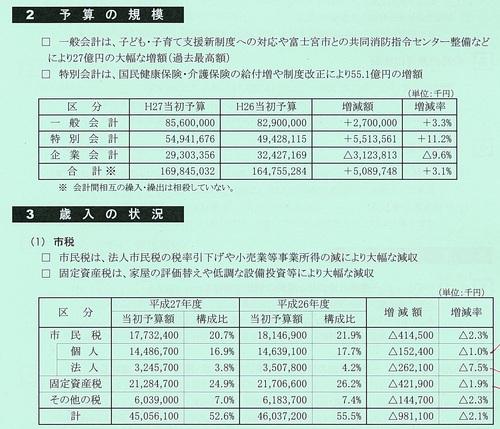 厳しい財政事情の中で、過去最高額の27年度富士市予算案_f0141310_7521262.jpg