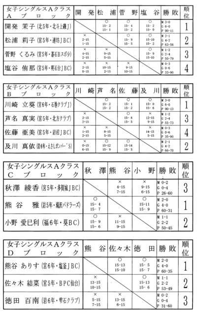 第9回タカハシ杯 結果女子シングルスAクラス_f0236646_15141242.jpg