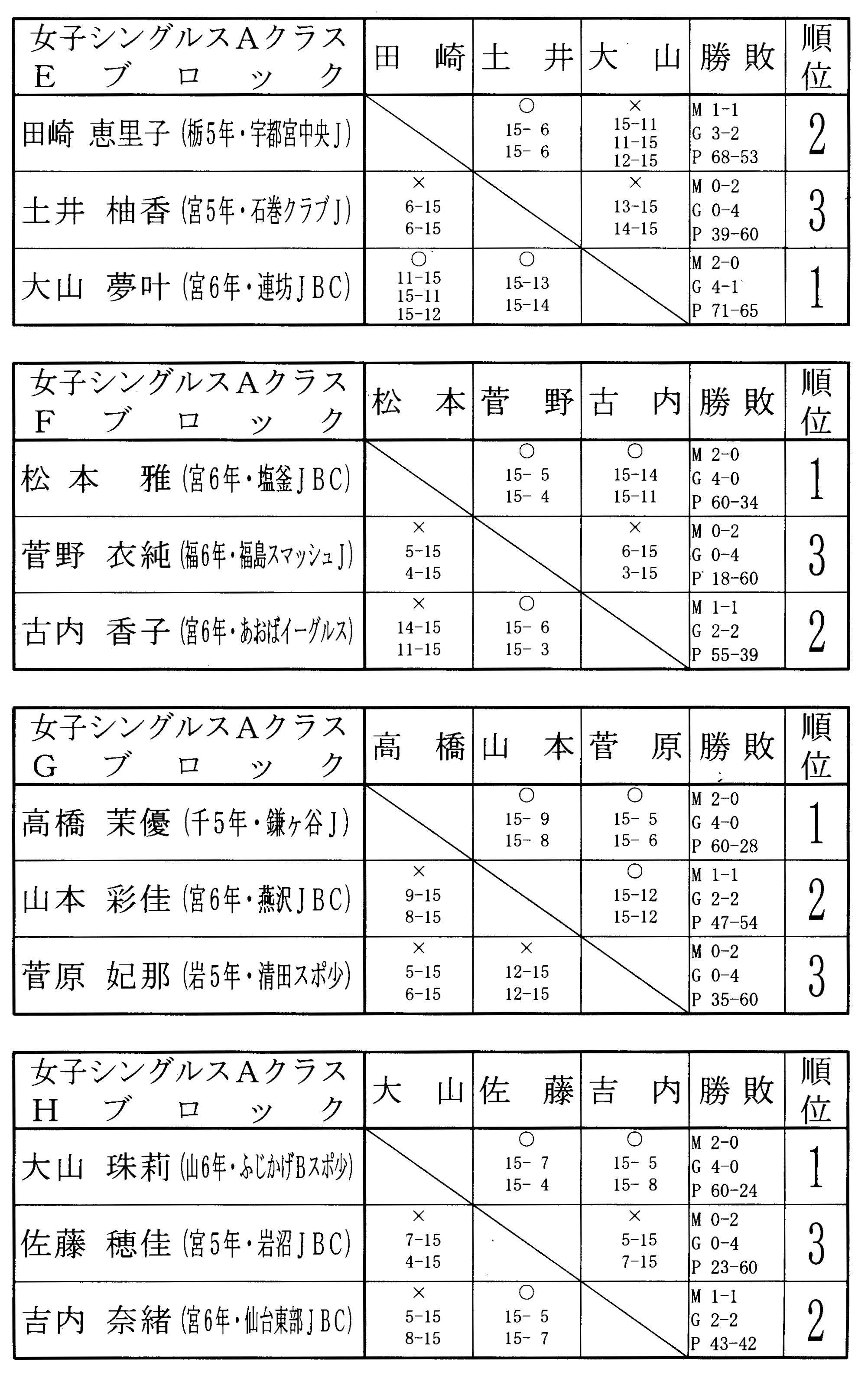 第9回タカハシ杯 結果女子シングルスAクラス_f0236646_15153730.jpg