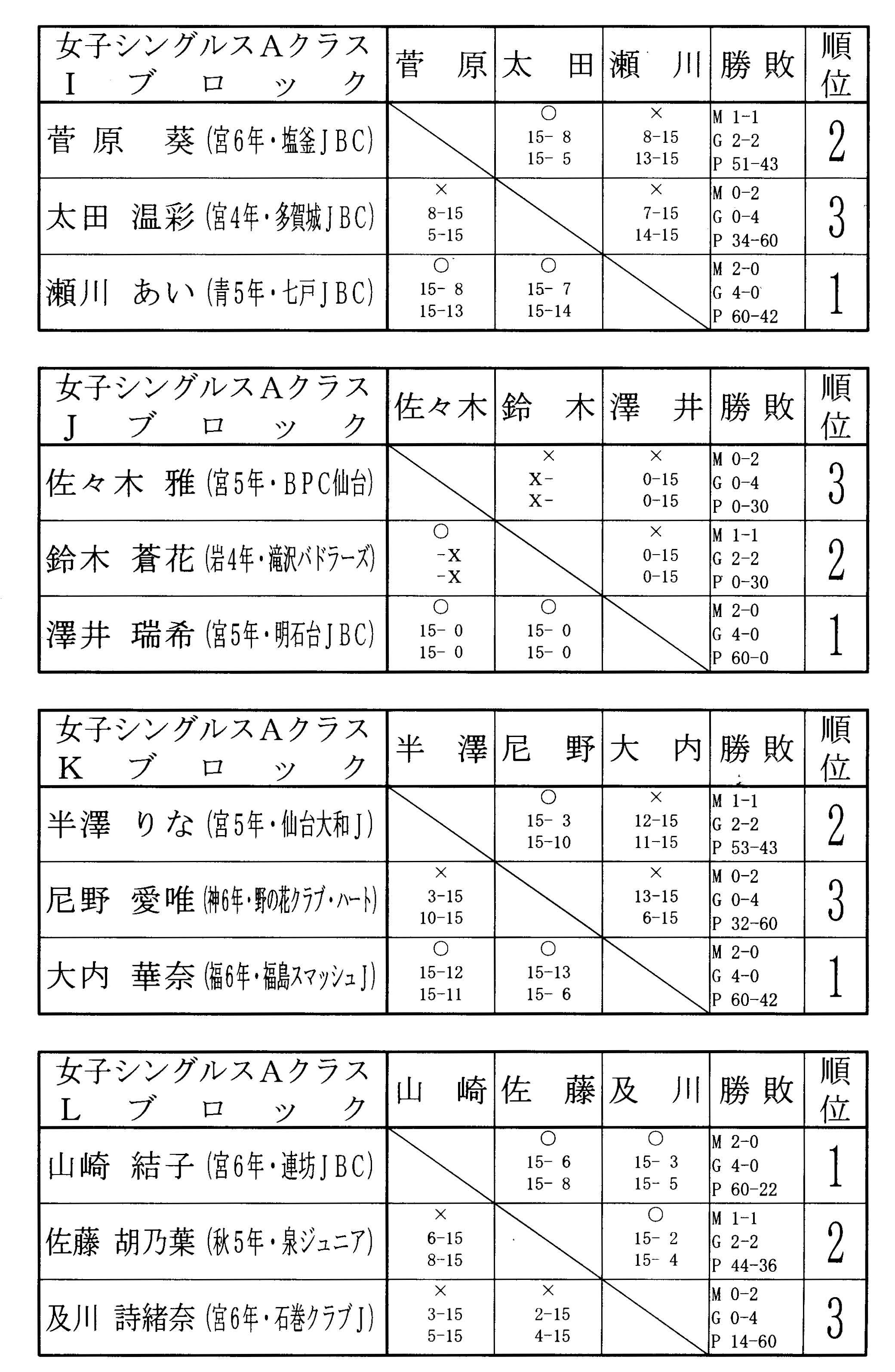 第9回タカハシ杯 結果女子シングルスAクラス_f0236646_15334519.jpg
