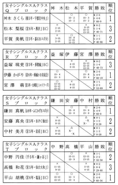 第9回タカハシ杯 結果女子シングルスAクラス_f0236646_15343555.jpg