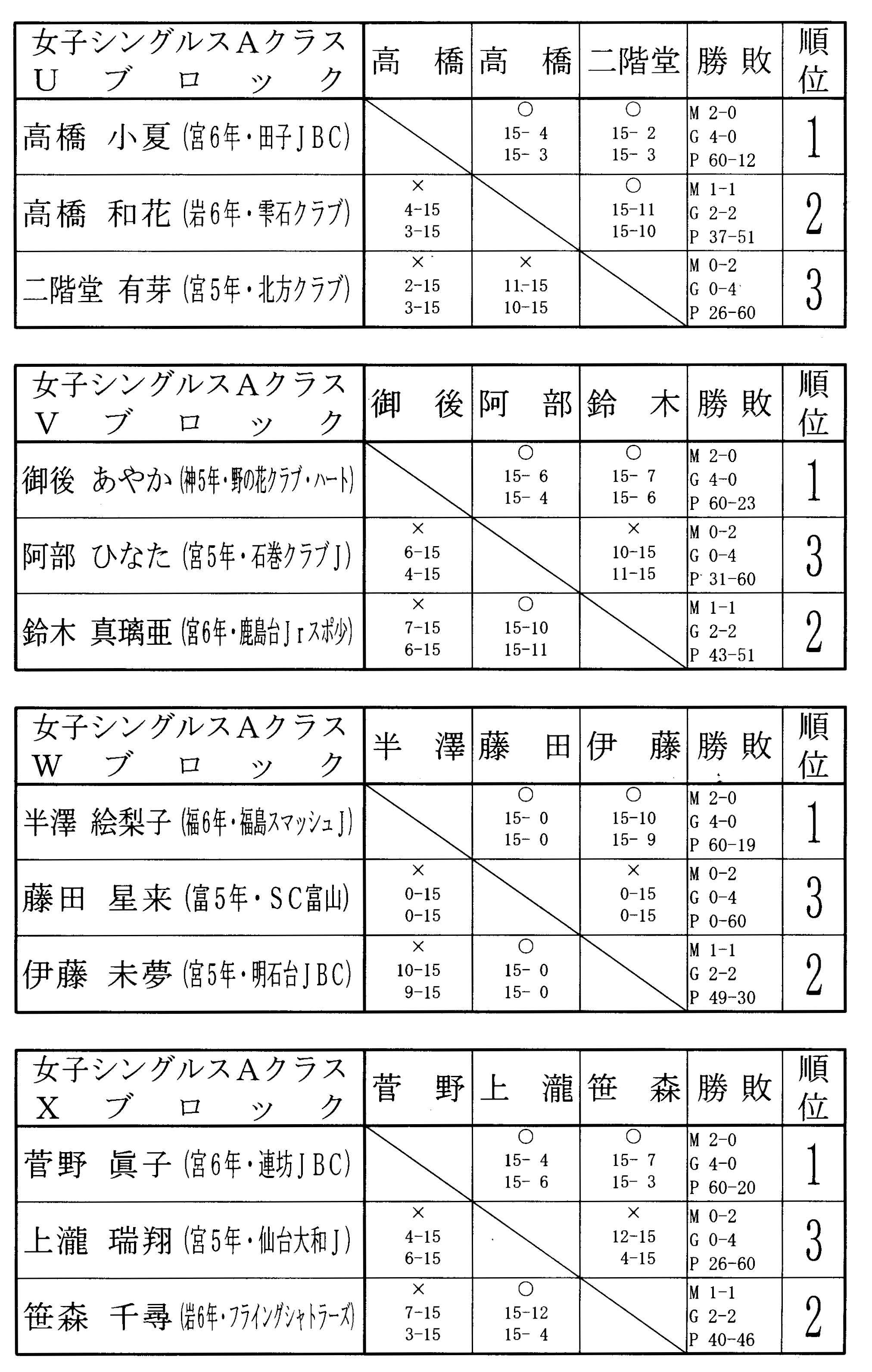 第9回タカハシ杯 結果女子シングルスAクラス_f0236646_15345662.jpg