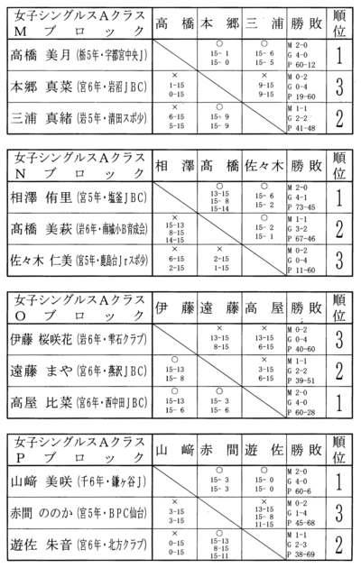 第9回タカハシ杯 結果女子シングルスAクラス_f0236646_1534775.jpg