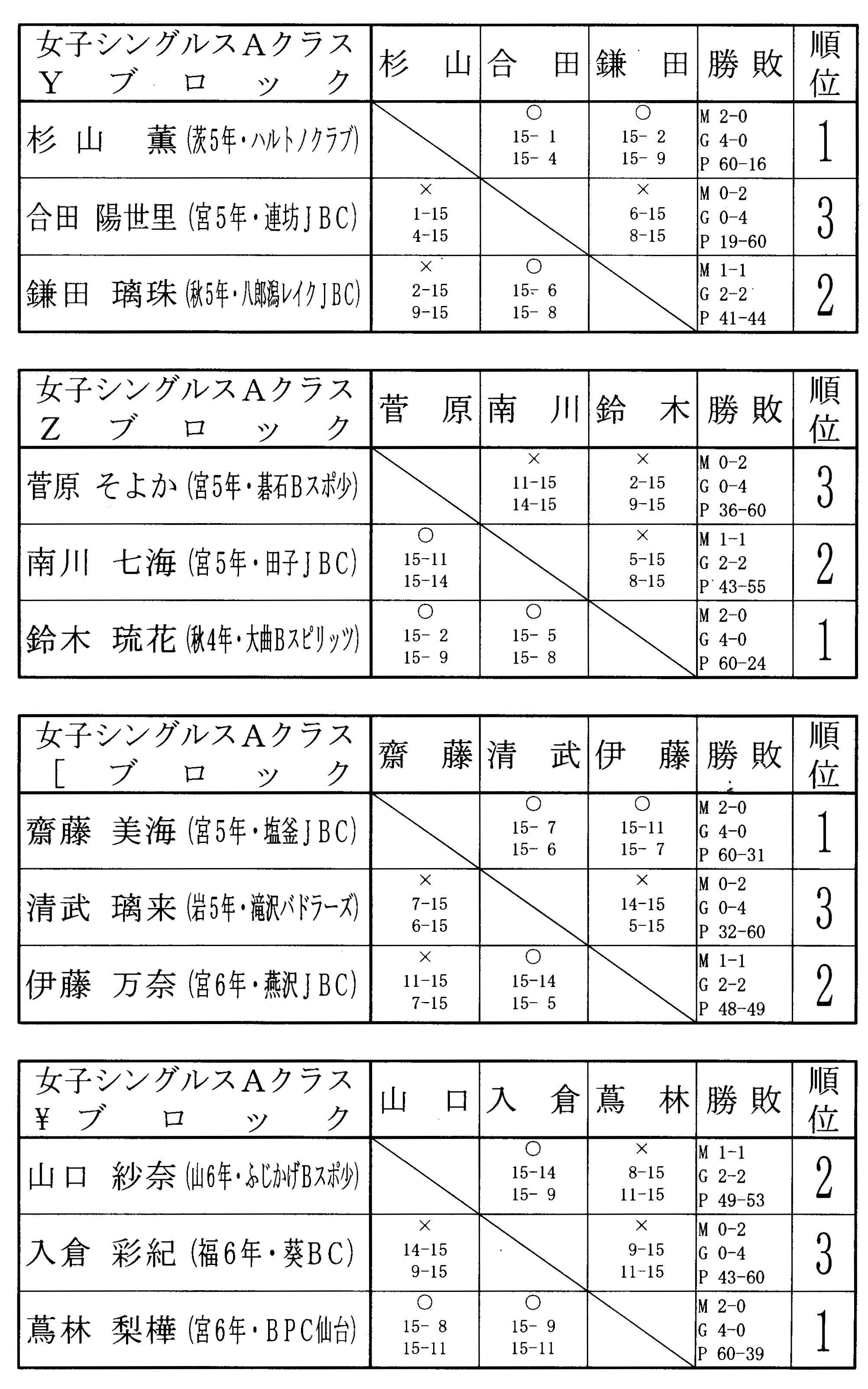 第9回タカハシ杯 結果女子シングルスAクラス_f0236646_15351719.jpg