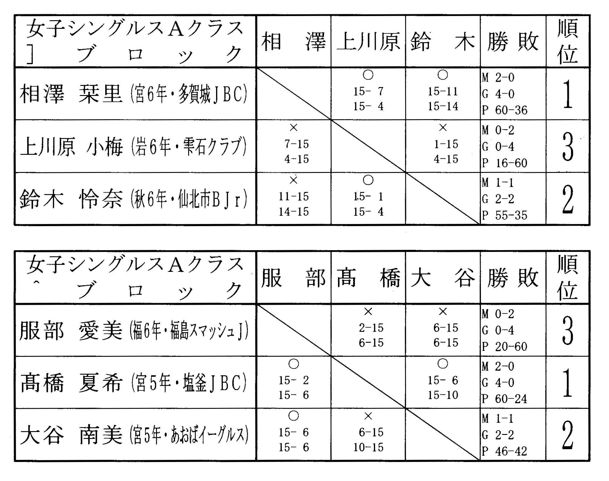 第9回タカハシ杯 結果女子シングルスAクラス_f0236646_15353921.jpg