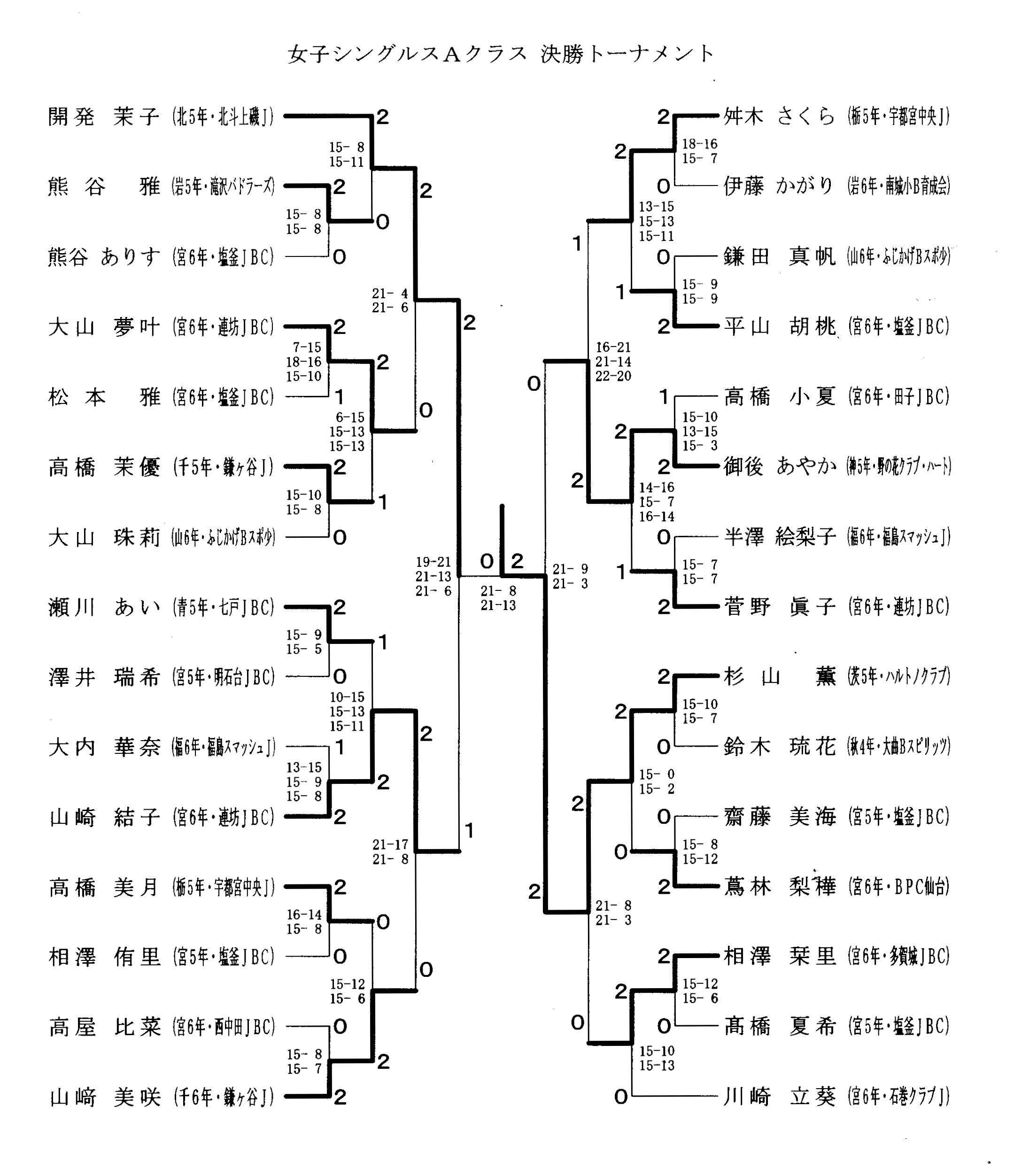 第9回タカハシ杯 結果女子シングルスAクラス_f0236646_15355880.jpg