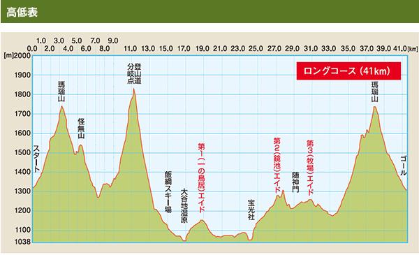 2015年 東京マラソン 服 高低差比較_c0222817_517573.png