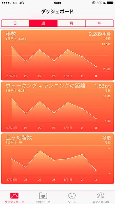 2015/03/03 ヘルスケア(iPhoneアプリ)_b0171364_913616.jpg
