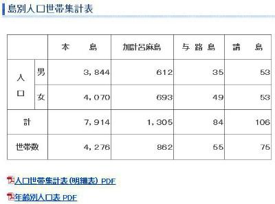 平成27年2月末の加計呂麻島の人口_e0028387_14534677.jpg