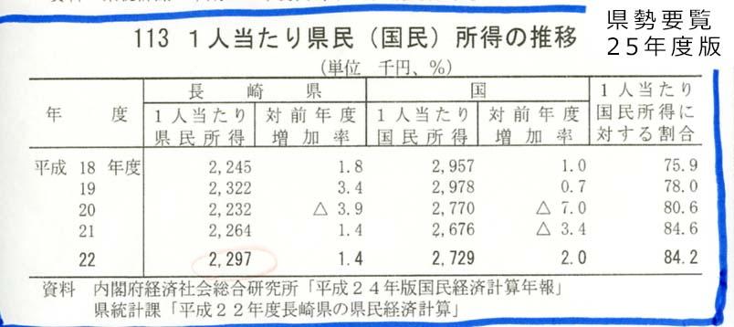 長崎県の情報操作_c0052876_12323885.jpg