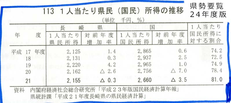 長崎県の情報操作_c0052876_1233447.jpg