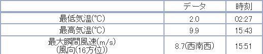 惜しい!公式気温は2桁に届かず_c0025115_19451144.jpg