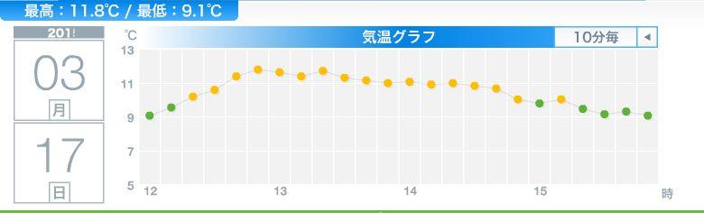 あっさり11℃越え_c0025115_191273.jpg