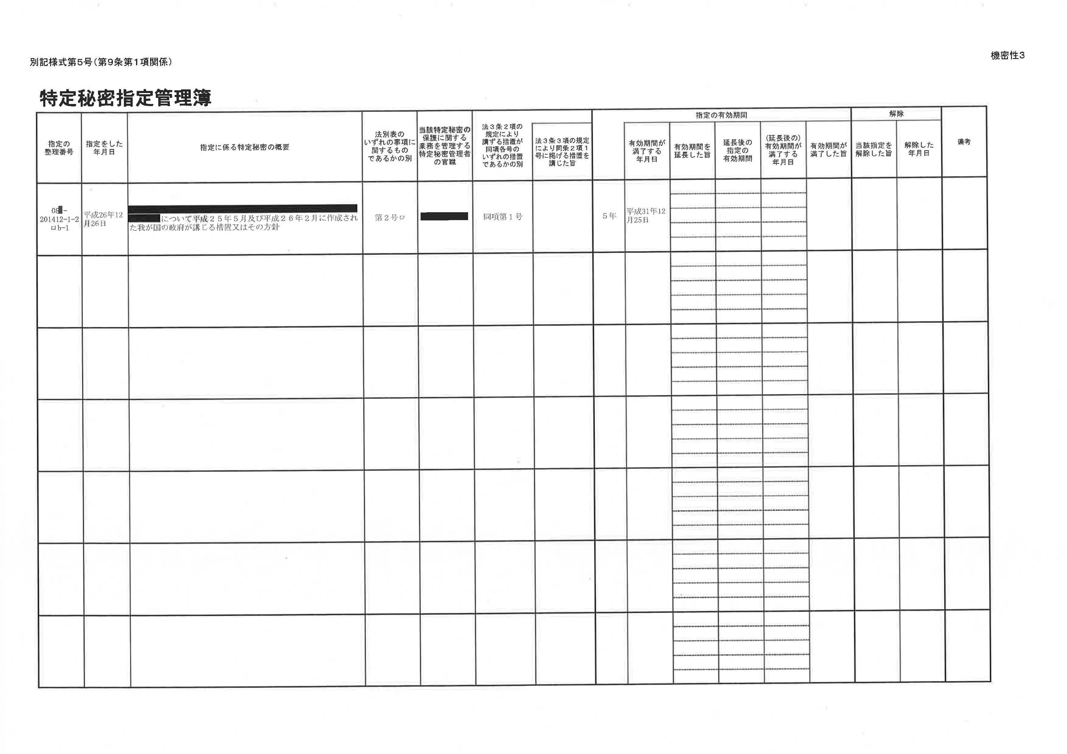 特定秘密指定管理簿 政府は防衛省を除く9省庁140件分を民主党に開示_c0241022_13373624.jpg