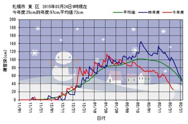 寒さの戻り_c0025115_21182493.jpg